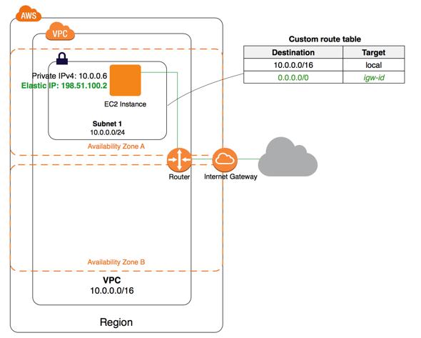 internet-gateway-overview-diagram